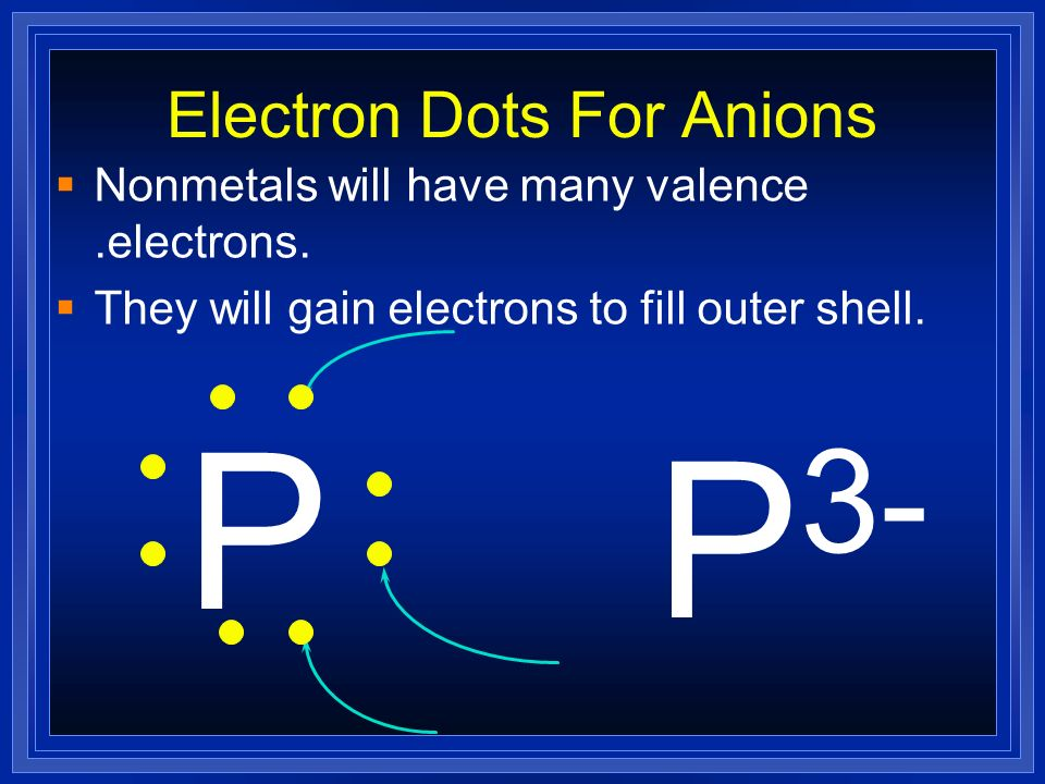Electron Configurations for Anions Nonmetals gain electrons to attain noble gas configuration. They make negative ions. S 1s 2 2s 2 2p 6 3s 2 3p 4 - 6