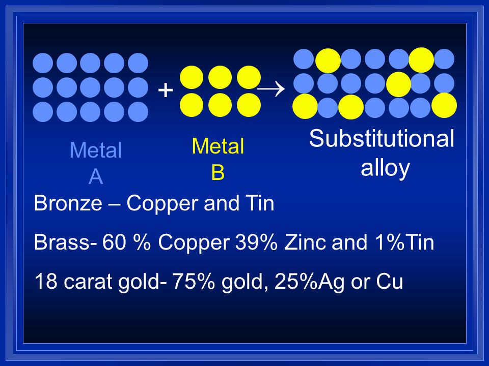Alloys Solutions made by dissolving metal into other elements- usually metals. Melt them together and cool them. If the atoms of the metals are about