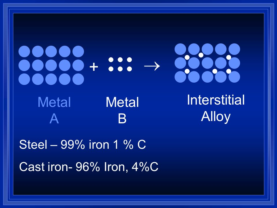 Alloys If they are different sizes the small one will fit into the spaces of the larger one Called and interstitial alloy