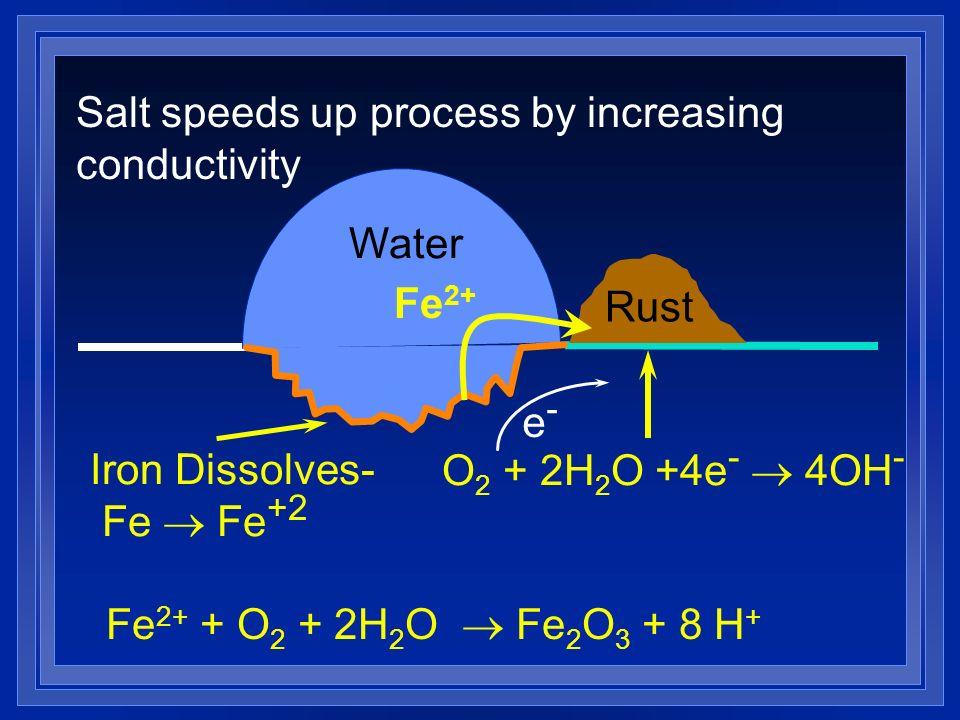 Dissolve Rust Iron Water Rust Iron Dissolves fe