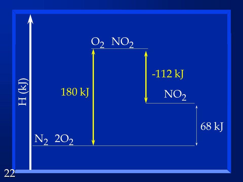 22 N2N2 2O 2 O2O2 NO 2 68 kJ NO 2 180 kJ -112 kJ H (kJ)