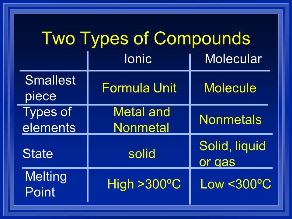 Two Types of Compounds Smallest piece Melting Point State Types of elements Formula UnitMolecule Metal and Nonmetal Nonmetals solid Solid, liquid or g