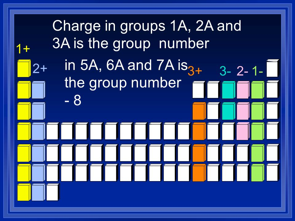 2+ 1+ 3+3-2-1- Charge in groups 1A, 2A and 3A is the group number in 5A, 6A and 7A is the group number - 8