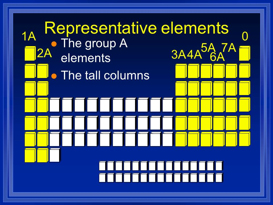 2A 1A 3A4A 5A 6A 7A 0 Representative elements l The group A elements l The tall columns