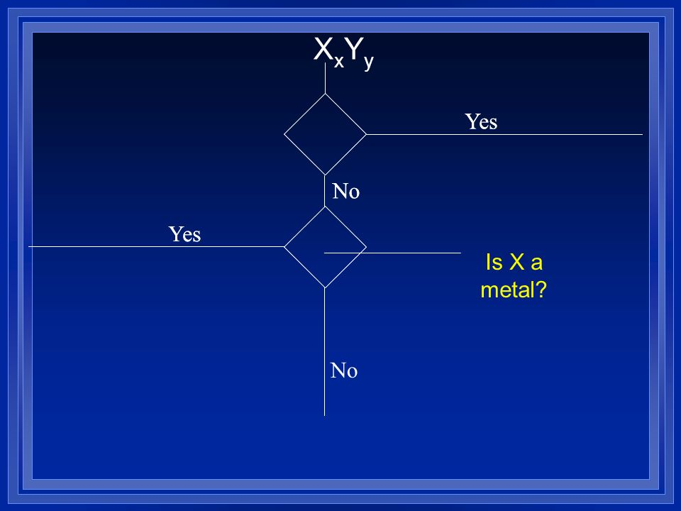 Yes No XxYyXxYy Is X a metal? Yes No