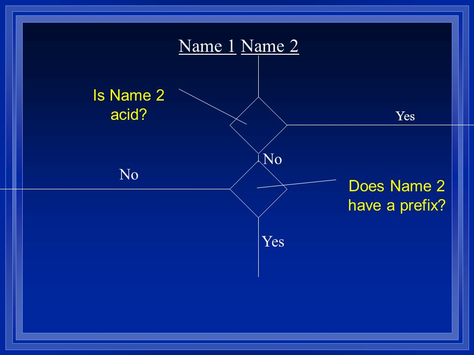 Name 1 Name 2 No Yes Is Name 2 acid? Yes No Does Name 2 have a prefix?
