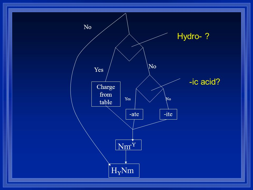No Charge from table H Y Nm Nm -Y -ate-ite No Yes NoYes Hydro- ? -ic acid?