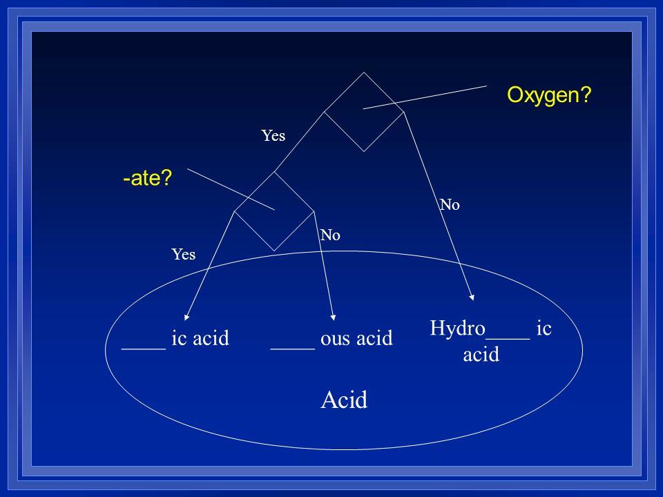 Hydro____ ic acid ____ ic acid____ ous acid Acid Yes No Oxygen? -ate?
