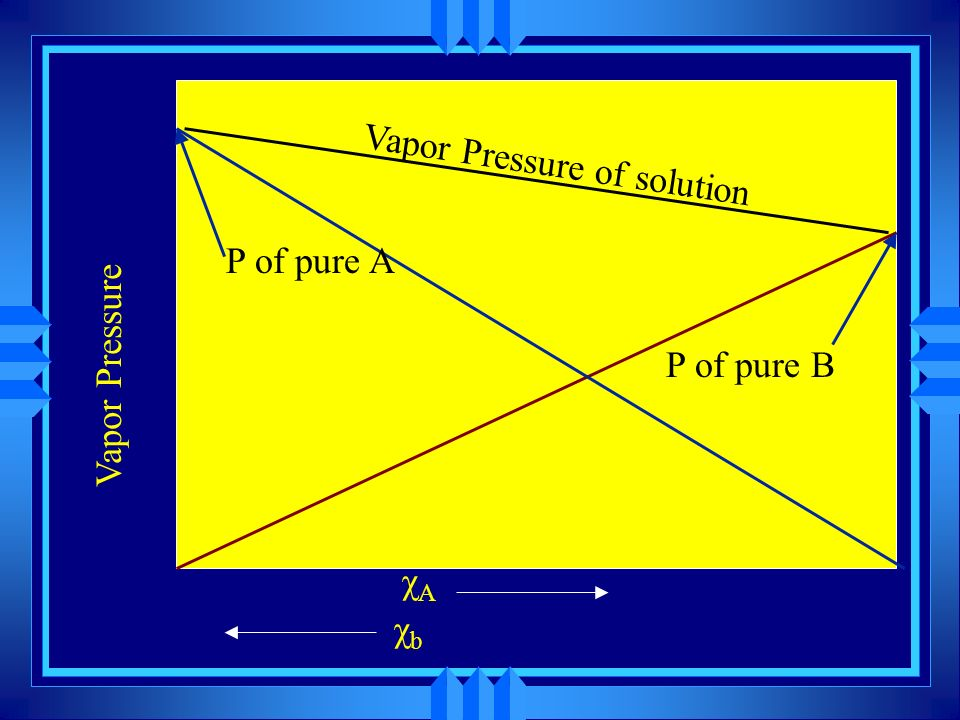 χbχb χAχA Vapor Pressure P of pure A P of pure B Vapor Pressure of solution