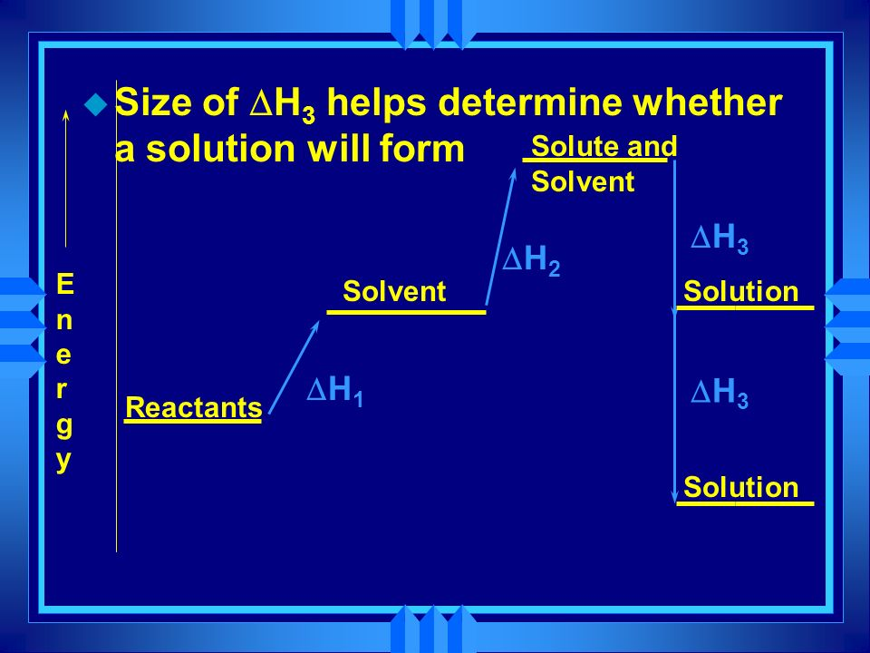 EnergyEnergy Reactants Solution H 1 H 2 H 3 Solvent Solute and Solvent Size of H 3 helps determine whether a solution will form H 3 Solution