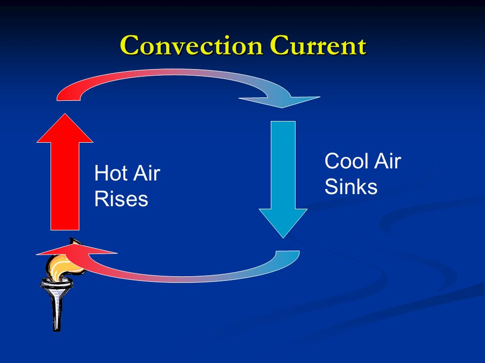 Convection Current Hot Air Rises Cool Air Sinks