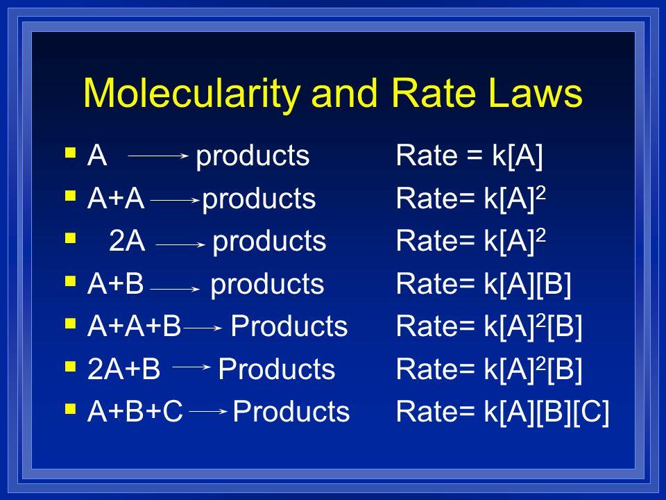 A products Rate = k[A] A+A productsRate= k[A] 2 2A productsRate= k[A] 2 A+B productsRate= k[A][B] A+A+B Products Rate= k[A] 2 [B] 2A+B Products Rate=