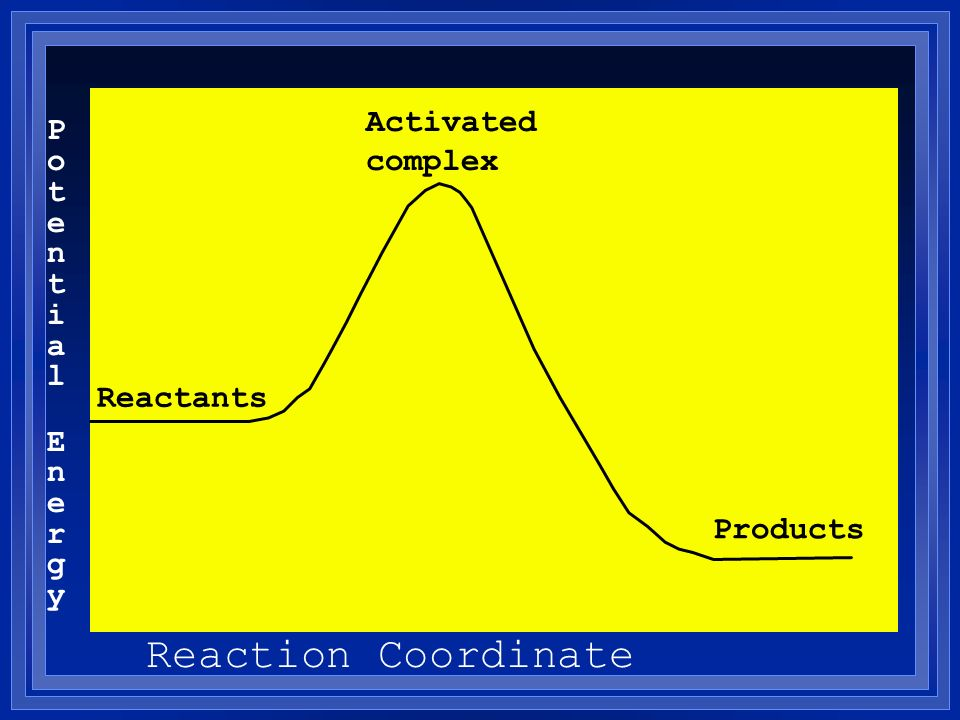 Potential EnergyPotential Energy Reaction Coordinate Reactants Products Activated complex