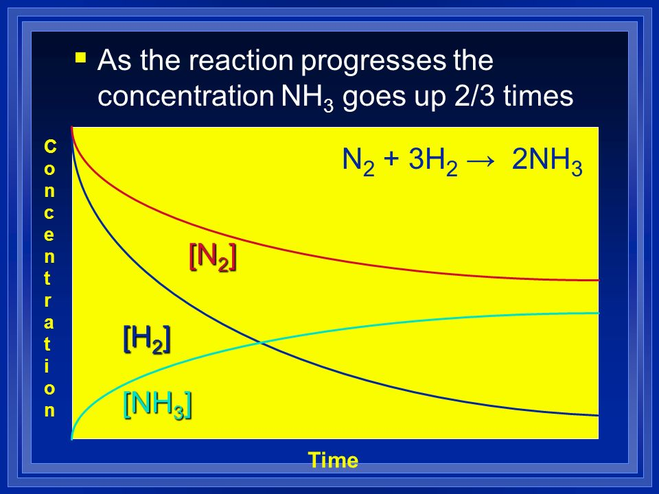 As the reaction progresses the concentration NH 3 goes up 2/3 times ConcentrationConcentration Time [H 2 ] [N 2 ] [NH 3 ] N 2 + 3H 2 2NH 3