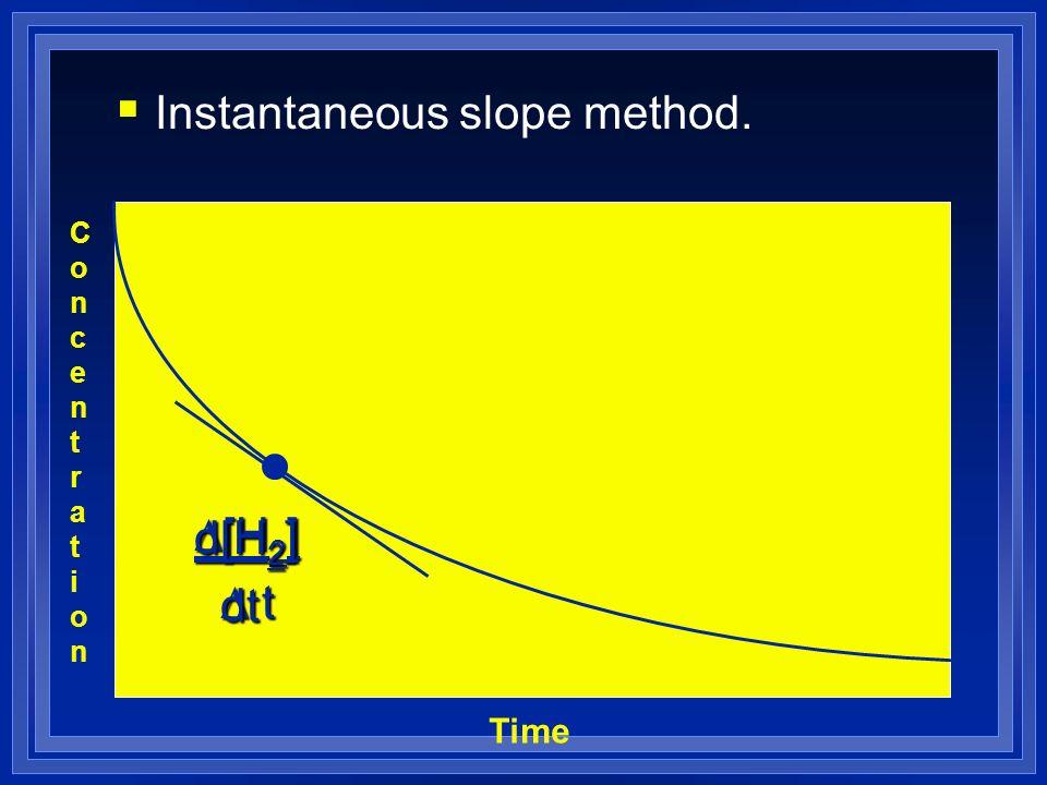 Instantaneous slope method. ConcentrationConcentration Time [H 2 ] [H 2 ] D t D t d[H 2 ] dt dt