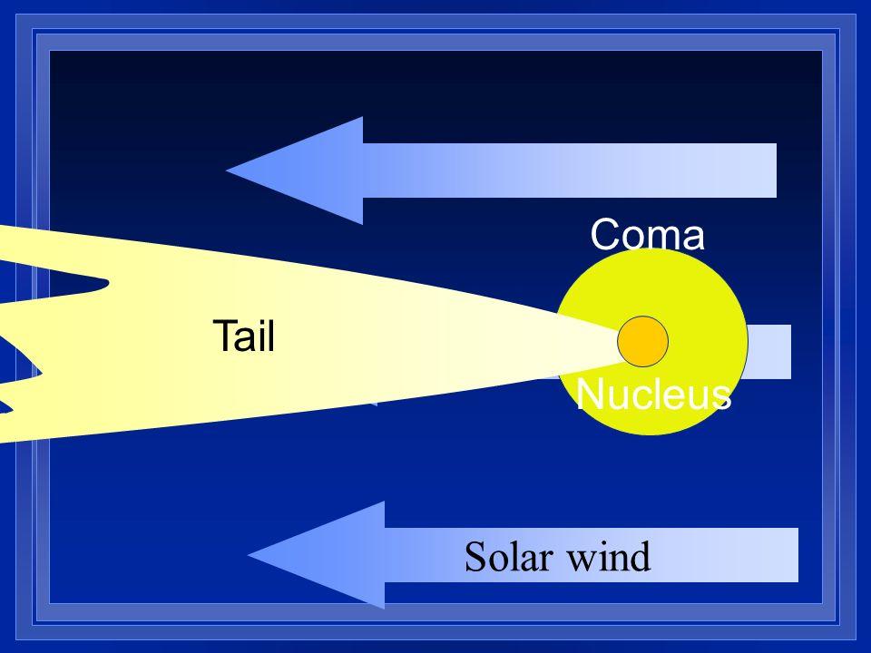 Solar wind Nucleus Coma Tail