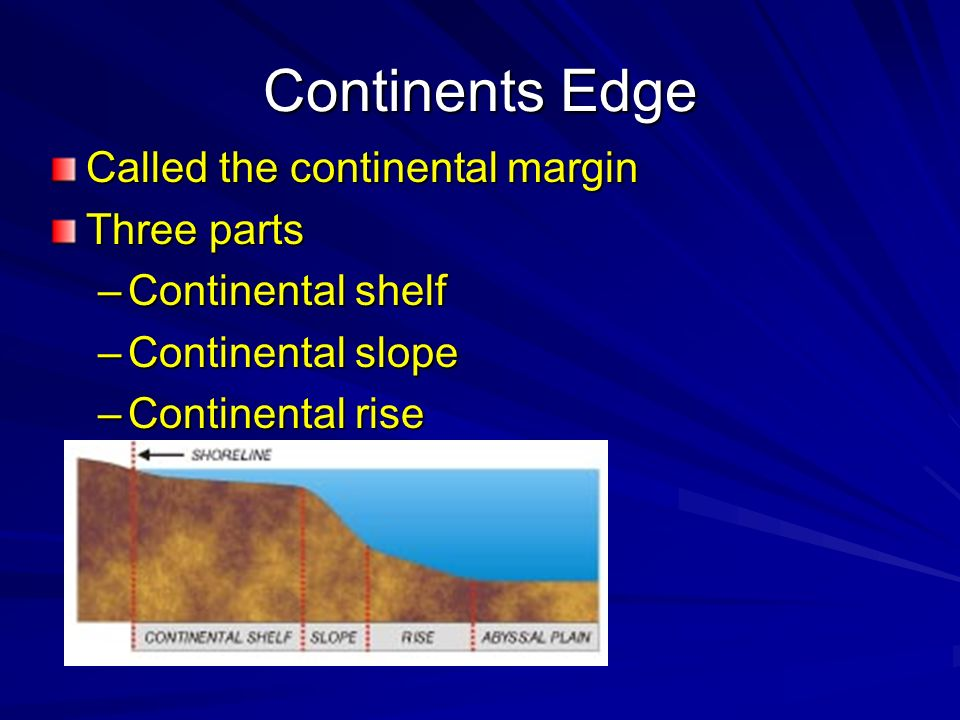 Continents Edge Called the continental margin Three parts –Continental shelf –Continental slope –Continental rise