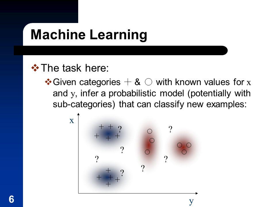 6 Machine Learning y x . ?.