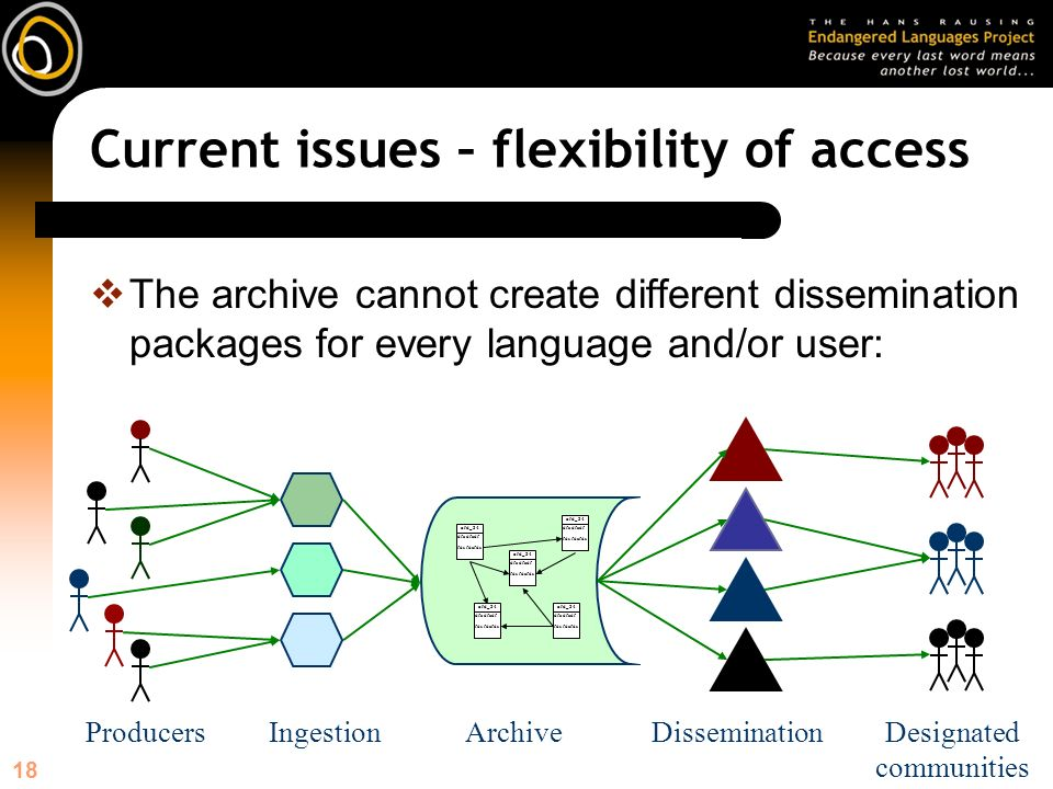 18 Current issues – flexibility of access The archive cannot create different dissemination packages for every language and/or user: ArchiveDissemination afd_34 dfa dfadf fds fdafds afd_34 dfa dfadf fds fdafds afd_34 dfa dfadf fds fdafds afd_34 dfa dfadf fds fdafds afd_34 dfa dfadf fds fdafds Designated communities IngestionProducers