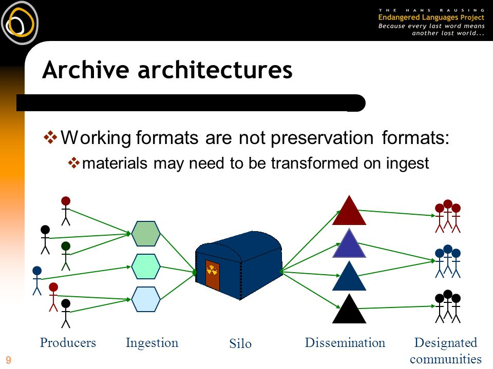 9 Archive architectures Silo Working formats are not preservation formats: materials may need to be transformed on ingest DisseminationDesignated communities IngestionProducers