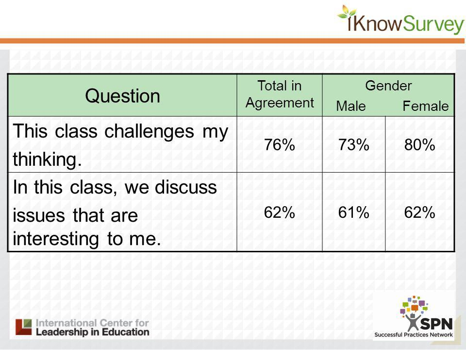 Question Total in Agreement Gender Male Female This class challenges my thinking.