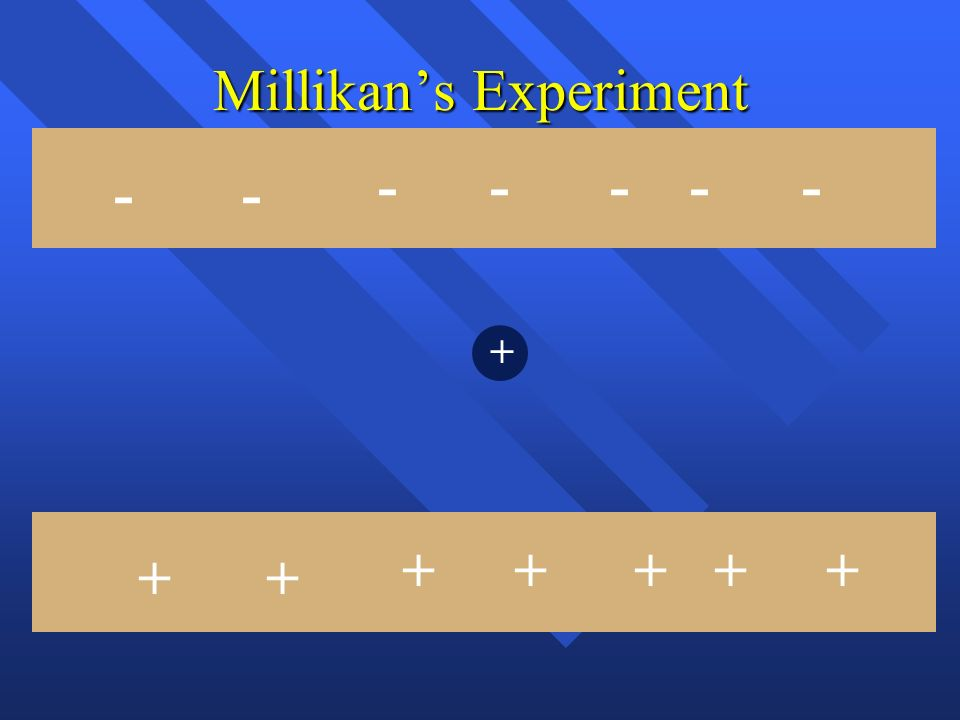 Millikans Experiment Some drops would hover + + --