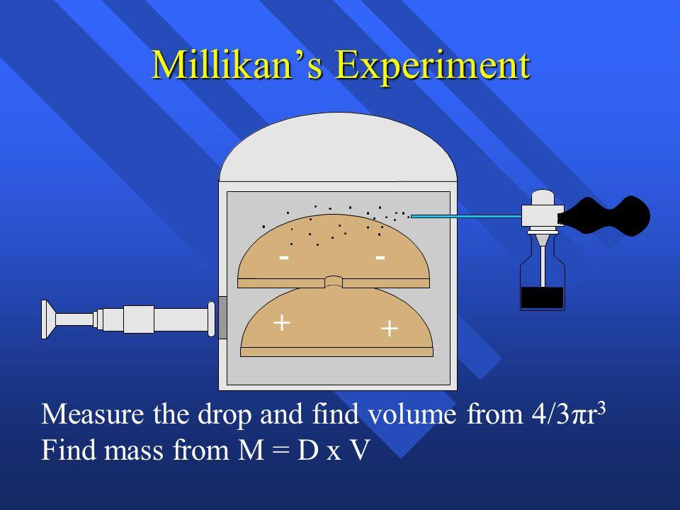 Millikans Experiment + ++ +++++ -- -----