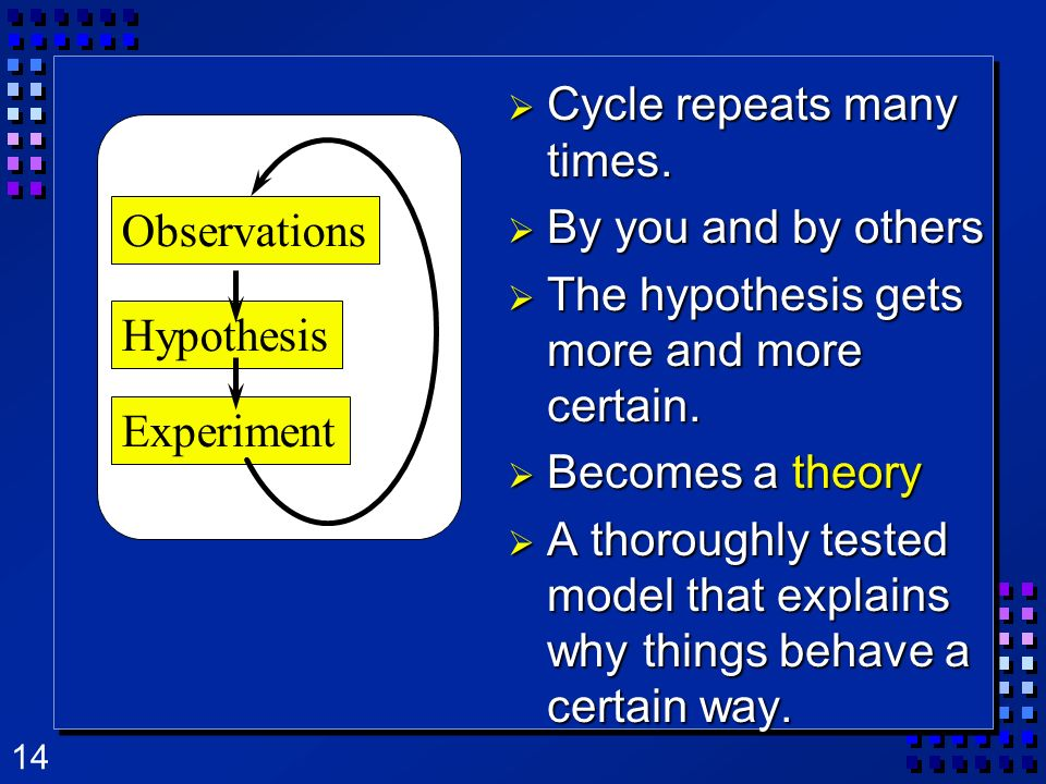 14 Observations Hypothesis Experiment Cycle repeats many times. Cycle repeats many times. By you and by others By you and by others The hypothesis get