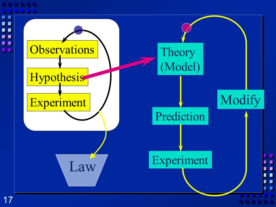 17 Prediction Experiment Modify Observations Hypothesis Experiment Law Theory (Model)