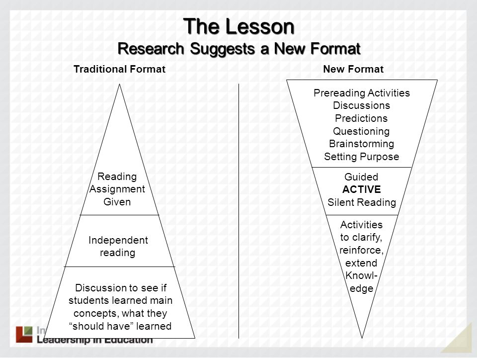 The Lesson Research Suggests a New Format Prereading Activities Discussions Predictions Questioning Brainstorming Setting Purpose Guided ACTIVE Silent