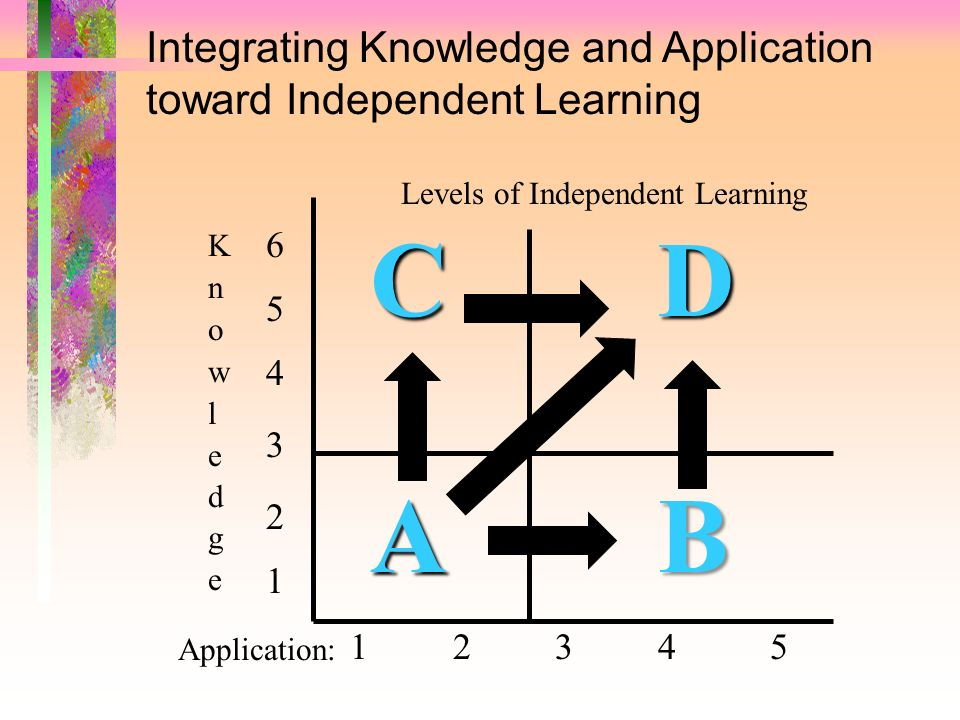 Levels of Independent Learning CDCDABABCDCDABAB 1 2 3 4 5 4 5 6 3 2 1 Application: Integrating Knowledge and Application toward Independent Learning