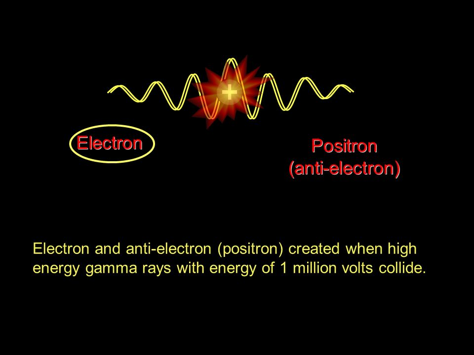 Electron and anti-electron (positron) created when high energy gamma rays with energy of 1 million volts collide. Electron Positron (anti-electron)