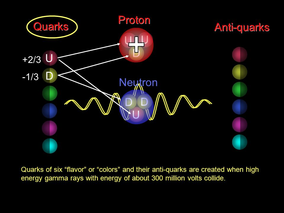 Quarks of six flavor or colors and their anti-quarks are created when high energy gamma rays with energy of about 300 million volts collide. Quarks An