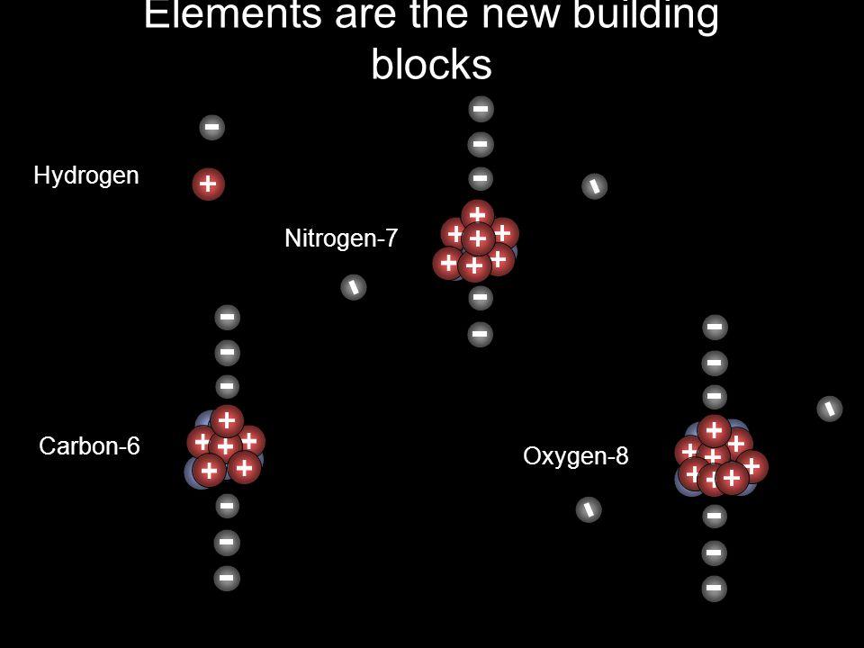 Elements are the new building blocks Hydrogen Carbon-6 Oxygen-8 Nitrogen-7