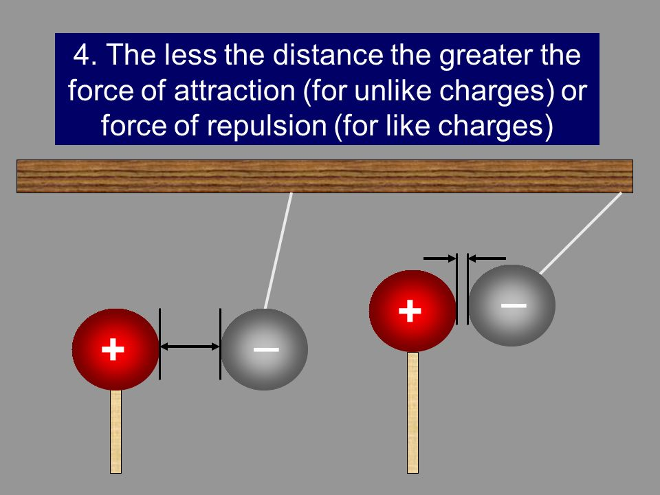 _ + 4. The less the distance the greater the force of attraction (for unlike charges) or force of repulsion (for like charges) _ +