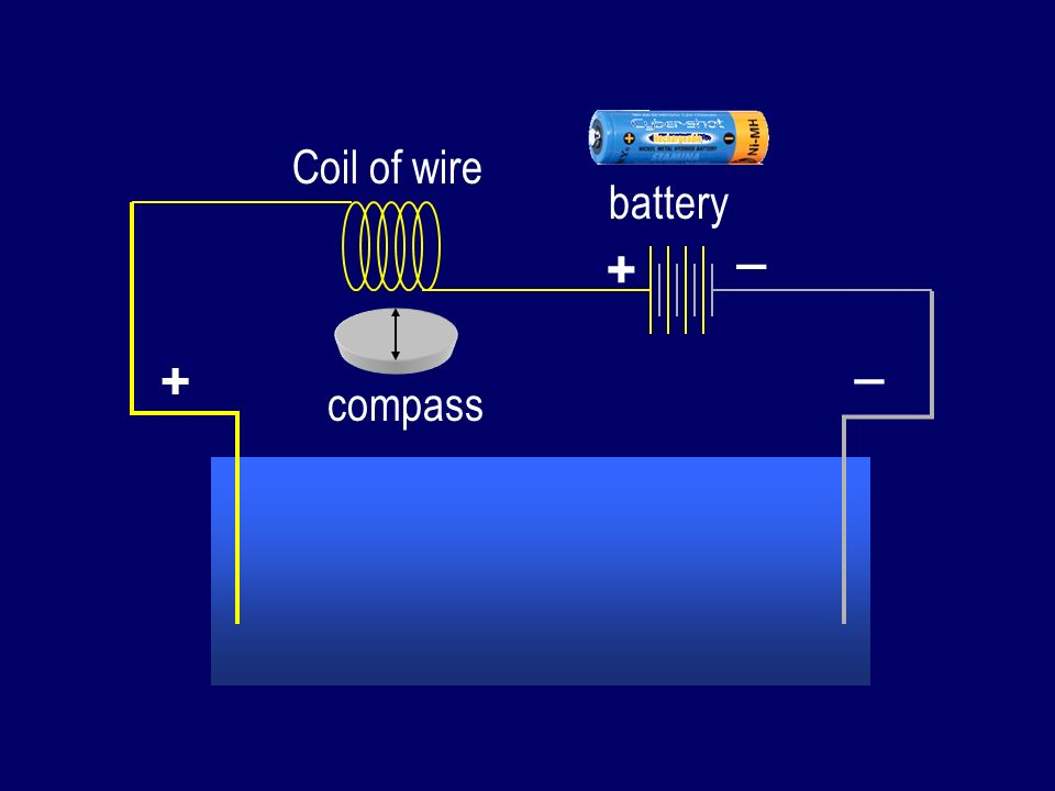 + _ battery compass Coil of wire + _
