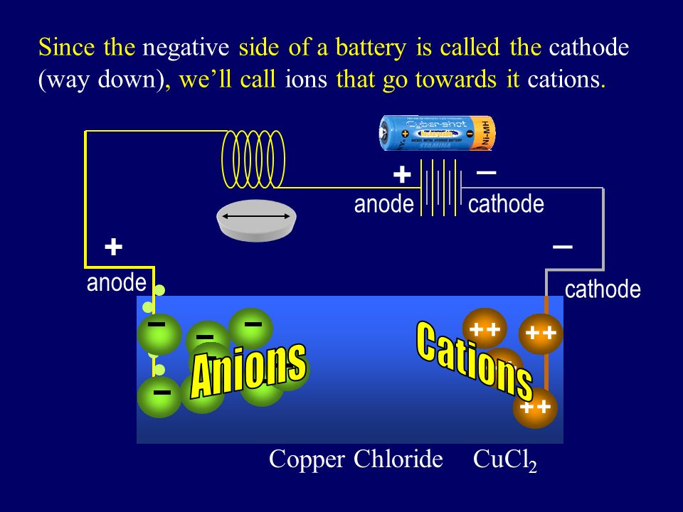 + _ Copper Chloride CuCl 2 + + + Also, since the positive side of a battery is called the anode (way up), well call ions that go towards it anions. ++