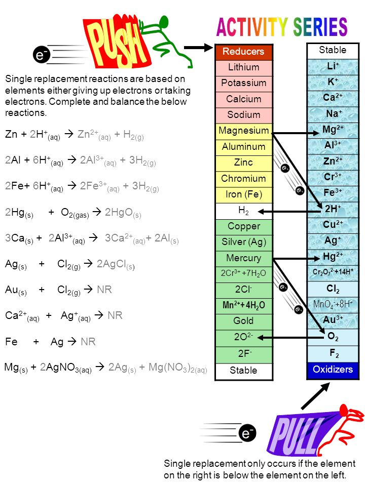 Stable Li + K+K+ Ca 2+ Na + Mg 2+ Al 3+ Zn 2+ Cr 3+ Fe 3+ 2H + Cu 2+ Ag + Hg 2+ Cr 2 O 7 2- +14H + Cl 2 MnO 4 - +8H + Au 3+ O2O2 F 2 Oxidizers Reducers Lithium Potassium Calcium Sodium Magnesium Aluminum Zinc Chromium Iron (Fe) H2H2 Copper Silver (Ag) Mercury 2Cr 3+ +7H 2 O 2Cl - Mn 2+ + 4H 2 O Gold 2O 2- 2F - Stable Single replacement reactions are based on elements either giving up electrons or taking electrons.