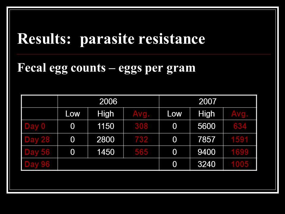 Results: parasite resistance Fecal egg counts – eggs per gram 20062007 LowHighAvg.LowHighAvg.