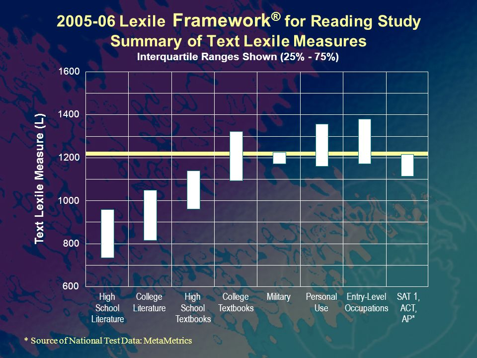 2005-06 Lexile Framework ® for Reading Study Summary of Text Lexile Measures 600 800 1000 1400 1600 1200 Text Lexile Measure (L) High School Literature College Literature High School Textbooks College Textbooks Military Personal Use Entry-Level Occupations SAT 1, ACT, AP* * Source of National Test Data: MetaMetrics Interquartile Ranges Shown (25% - 75%)