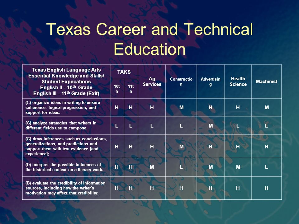 Texas Career and Technical Education Texas English Language Arts Essential Knowledge and Skills/ Student Expecations English II - 10 th Grade English III - 11 th Grade (Exit) TAKS Ag Services Constructio n Advertisin g Health Science Machinist 10t h 11t h (C) organize ideas in writing to ensure coherence, logical progression, and support for ideas.