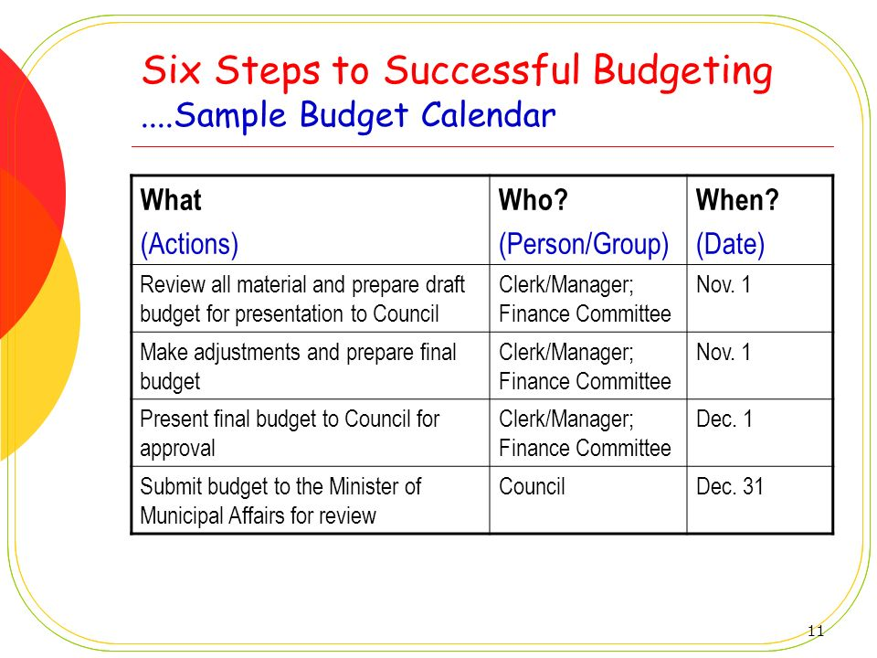 11 Six Steps to Successful Budgeting....Sample Budget Calendar What (Actions) Who? (Person/Group) When? (Date) Review all material and prepare draft b