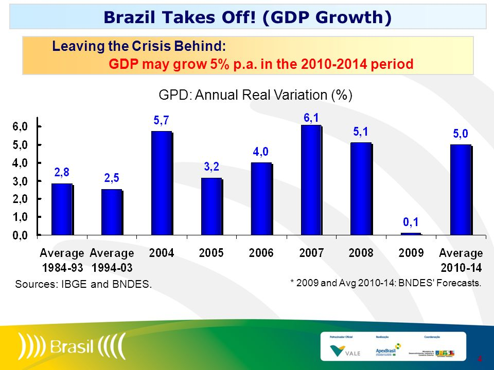 Leaving the Crisis Behind: GDP may grow 5% p.a. in the 2010-2014 period Brazil Takes Off! (GDP Growth) 4 GPD: Annual Real Variation (%) * 2009 and Avg