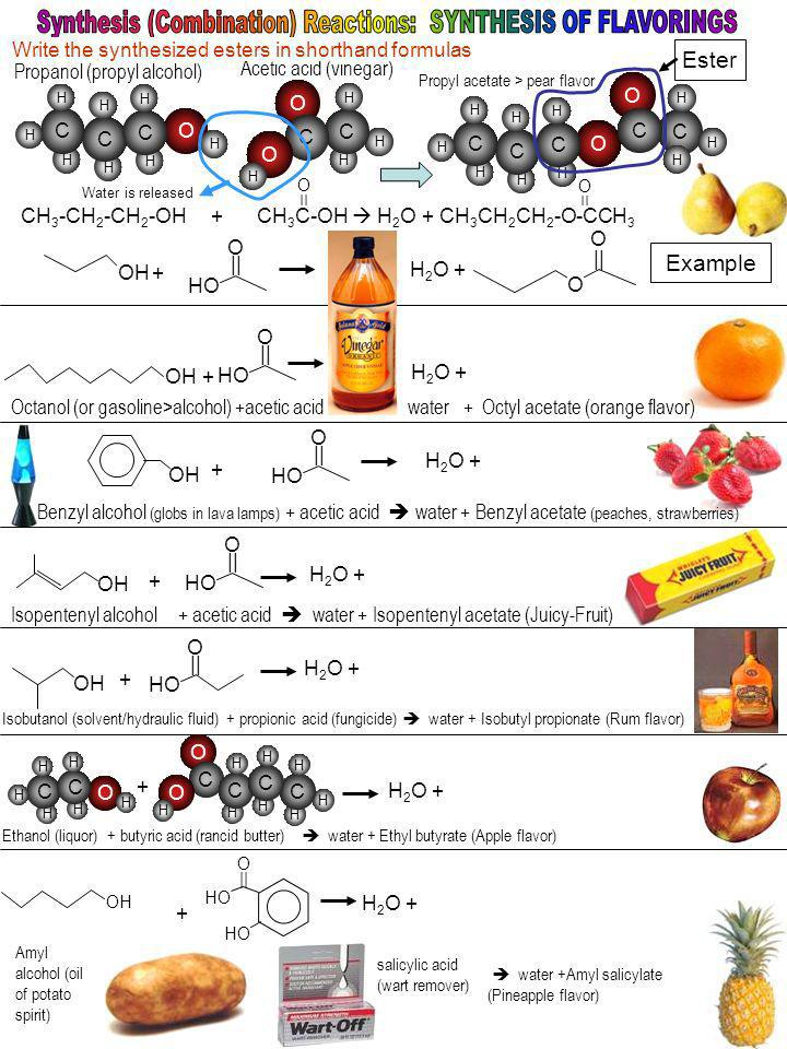 Water is released Propyl acetate > pear flavor O || CH 3 -CH 2 -CH 2 -OH + CH 3 C-OH H 2 O + CH 3 CH 2 CH 2 -O-CCH 3 OH O O || H 2 O + HO O || OH + + H 2 O + HO O || Octanol (or gasoline>alcohol) +acetic acid water + Octyl acetate (orange flavor) Benzyl alcohol (globs in lava lamps) + acetic acid water + Benzyl acetate (peaches, strawberries) OH HO O || + H 2 O + OH HO O || + Isopentenyl alcohol + acetic acid water + Isopentenyl acetate (Juicy-Fruit) H 2 O + OH + HO O || H 2 O + Isobutanol (solvent/hydraulic fluid) + propionic acid (fungicide) water + Isobutyl propionate (Rum flavor) + H 2 O + Ethanol (liquor) + butyric acid (rancid butter) water + Ethyl butyrate (Apple flavor) OH O || HO H 2 O + + Acetic acid (vinegar) Propanol (propyl alcohol) H H H H C H C H O H H C H O H H C H C O H H H C H C H O H C H O C H H H C water +Amyl salicylate (Pineapple flavor) H H C H O H H C H O H H C H C O H H C H H C H Example Ester Write the synthesized esters in shorthand formulas Amyl alcohol (oil of potato spirit) salicylic acid (wart remover)