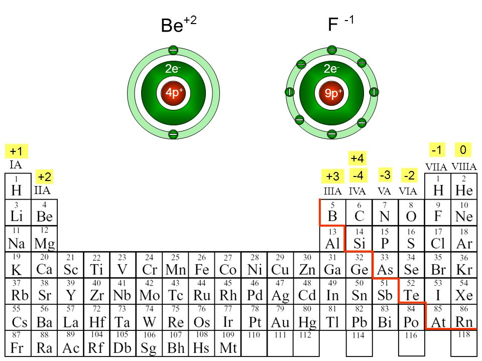 IA IIA IIIAVIAVAIVA +4 +1 +2 +3 -4 2e - 4p + Be -2 -3 0 +2 2e - F 9p + VIIA VIIIA