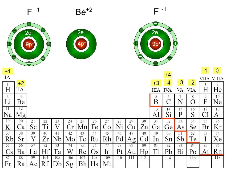 IA IIA IIIAVIAVAIVA +4 +1 +2 +3 -4 -2 -3 0 2e - 4p + Be +2 2e - F 9p + 2e - F 9p + VIIA VIIIA