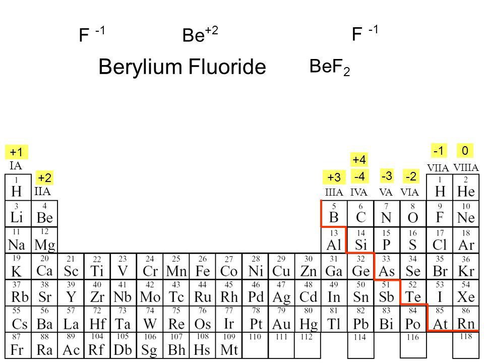 IA IIA IIIAVIAVAIVA +4 +1 +2 +3 -4 -2 -3 0 Be +2 F F BeF 2 VIIA VIIIA Berylium Fluoride