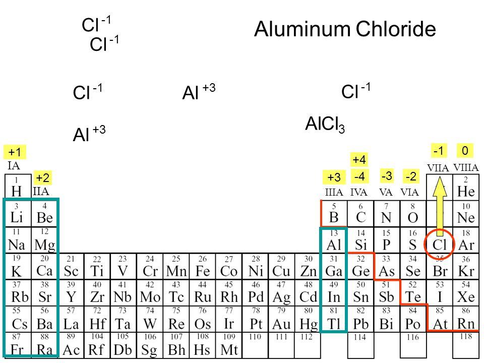 IA IIA IIIAVIAVAIVA +4 +1 +2 +3 -4 -2 -3 0 Al +3 Cl Cl AlCl 3 Cl VIIA VIIIA Al +3 Cl Aluminum Chloride