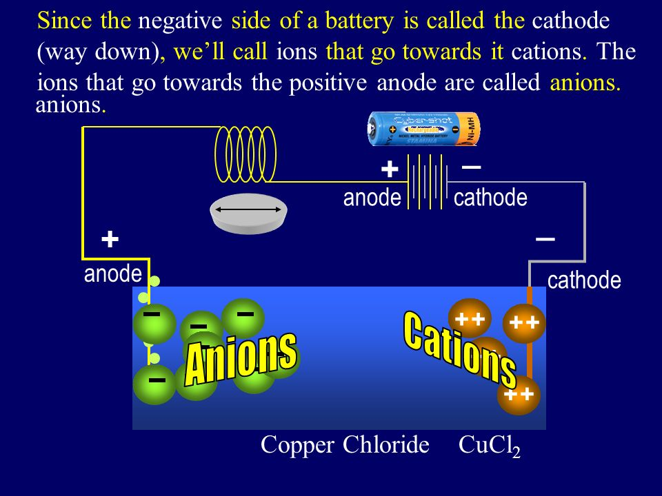 + _ Copper Chloride CuCl 2 + + + Also, since the positive side of a battery is called the anode (way up), well call ions that go towards it anions.