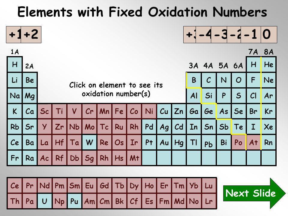 N Elements with Fixed Oxidation Numbers LaHfTaReOsCeBaTl Pb BiPoAtRnIrPtAuHg YZrNbMoTcRuRbSrInSnSbTeIXeRhPdAgCd ScTiVCrMnFeKCaGaGeAsSeBrKrCoNiCuZn AlS